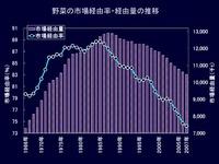 20120524_卸売市場の状況_052