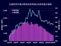 20120524_卸売市場の状況_032