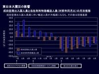 20120128_京成電鉄_東日本大震災の影響_有料特急輸送人員_012