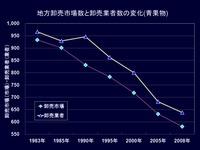 20120524_東京農業大学_全国的な卸売市場の状況_142