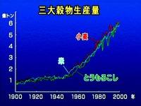 20130105_世界の三大穀物生産量の推移_054