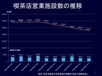 20170501_厚生労働省東経情報部_2014年喫茶店営業施設数の推移_112