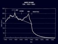 1900年_1996年_日本の結核死亡率の推移_112