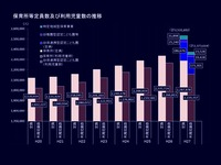 20160125_2015年_保育所等定員数及び利用児童数の推移_112