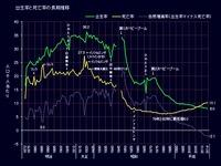 20160125_2014年_日本の出生率と死亡率の推移_222