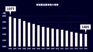 20200726_1200_日本酒_清酒酒造者数の推移_114