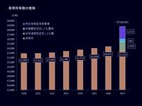 20160125_2015年_保育所等数の推移_122