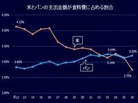 2014年_米とパンの消費量推移_114