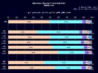 20161014_日本_朝食_主食_ごはん_パン_年代別_122