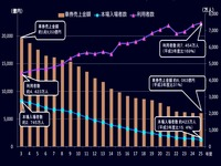 2013年_競輪車券売上金額推移_112