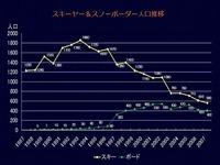 20140222_ウィンタースポーツ人口_推移_014jpg