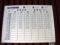 20141214_第47回衆議院議員総選挙_八栄小学校_1600_DSC01943