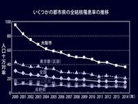 2000年_2014年_主要都市県の全結核罹患率の推移_172