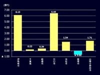 2012年_オートレース施行者の営業活動収支_112