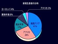 2015年_結核の新発生患者の分布比_184