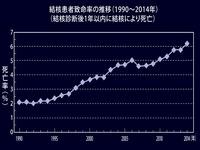 1990年_2014年_結核患者致命率の推移_162