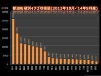 2013年10月-2014年09月都道府県別イチゴの収穫量一覧_010