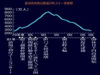 20140222_野沢町スキー客_推移_014