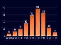 20160718_コンビニ強盗_深夜時間帯での発生時間帯別件数_114