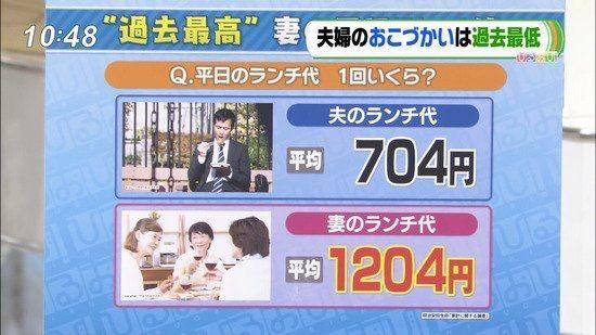 ひるおび「夫のランチ代平均704円 妻のランチ代平均1204円」