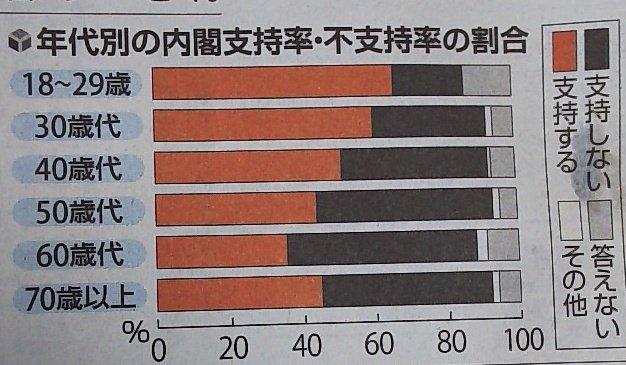 安倍内閣支持率の急落、原因は高齢層が「加計」報道に騙されたせいだと判明wwwwwwwwwwwwww
