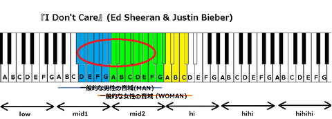 『I Don't Care』(Ed Sheeran & Justin Bieber)