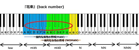『花束』(back number)