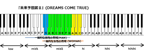 『未来予想図Ⅱ』(DREAMS COME TRUE)