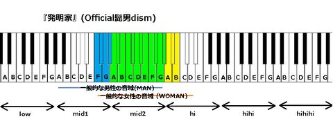 『発明家』(Official髭男dism)