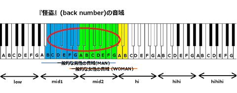 『怪盗』(back number)の音域