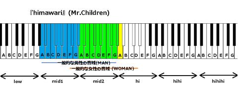 『himawari』(Mr.Children)
