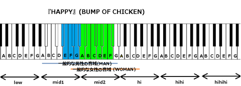 『HAPPY』(BUMP OF CHICKEN)