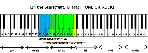 『In the Stars(feat. Kiiara)』(ONE OK ROCK)