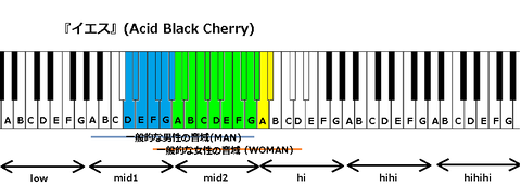『イエス』(Acid Black Cherry)
