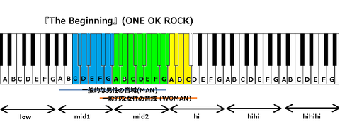 『The Beginning』(ONE OK ROCK)