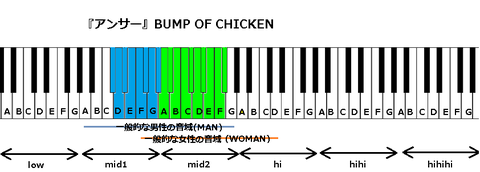『アンサー』BUMP OF CHICKEN