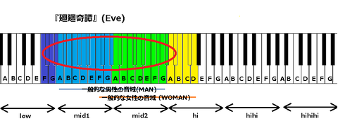 『廻廻奇譚』(Eve)
