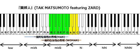 『異邦人』(TAK MATSUMOTO featuring ZARD)