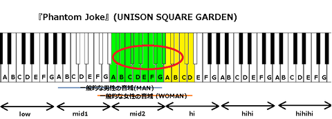 『Phantom Joke』(UNISON SQUARE GARDEN)