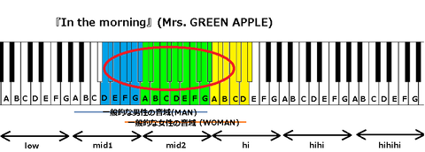 『In the morning』(Mrs. GREEN APPLE)