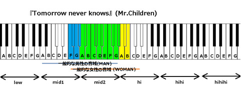 『Tomorrow never knows』(Mr.Children)