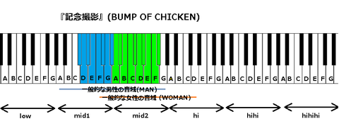『記念撮影』(BUMP OF CHICKEN)