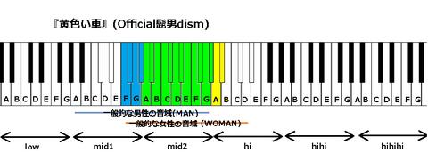 『黄色い車』(Official髭男dism)
