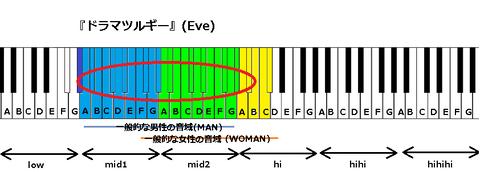 『ドラマツルギー』(Eve)