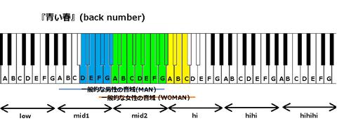 『青い春』(back number)