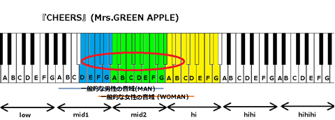 『CHEERS』(Mrs.GREEN APPLE)