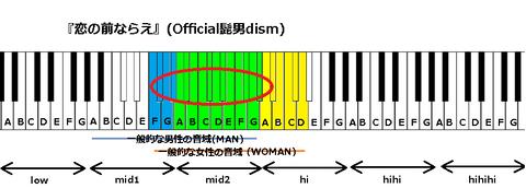 『恋の前ならえ』(Official髭男dism)