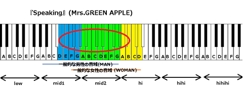 『Speaking』(Mrs.GREEN APPLE)