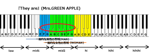 『They are』(Mrs.GREEN APPLE)