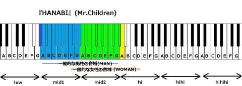 『HANABI』(Mr.Children)